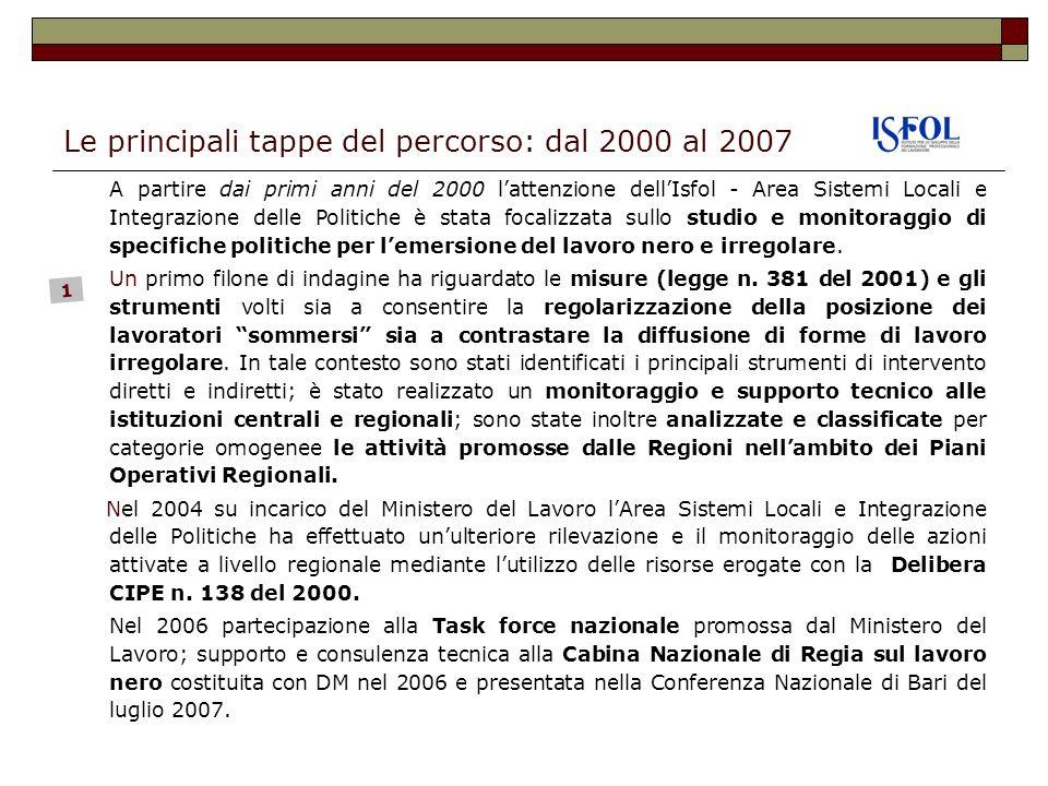 Le principali tappe del percorso: dal 2004 al 2007 a) Ricerca Prima rilevazione e analisi degli interventi realizzati dalle regioni Ob.