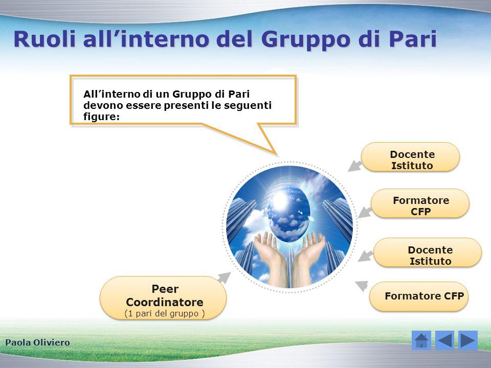 Ruoli allinterno del Gruppo di Pari Allinterno di un Gruppo di Pari devono essere presenti le seguenti figure: Peer Coordinatore (1 pari del gruppo )