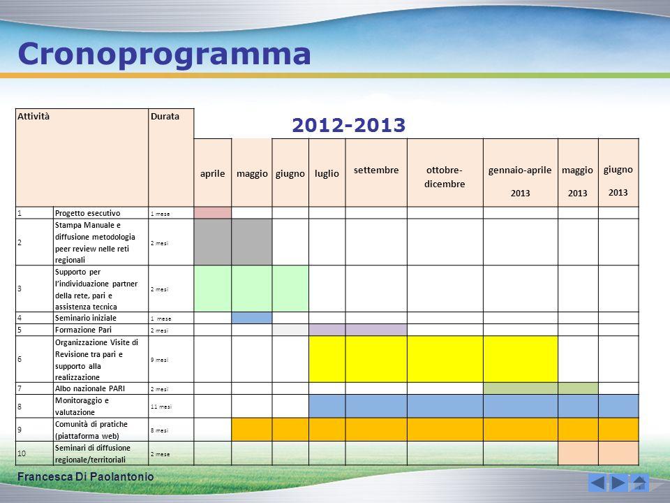 Cronoprogramma Francesca Di Paolantonio A: Progetto esecutivo B: Manuale di Revisione tra Pari e strumenti C: Elenco partner e facilitatori della rete