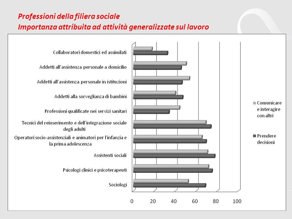 12 Professioni della filiera sociale Importanza attribuita ad attività generalizzate sul lavoro