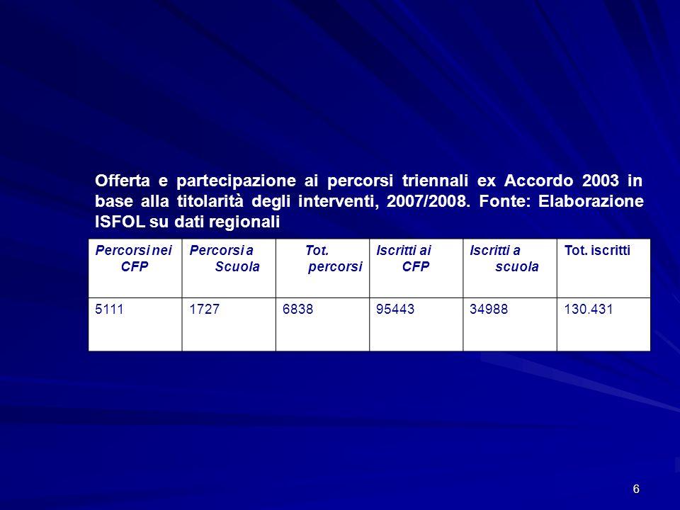 6 Offerta e partecipazione ai percorsi triennali ex Accordo 2003 in base alla titolarità degli interventi, 2007/2008. Fonte: Elaborazione ISFOL su dat
