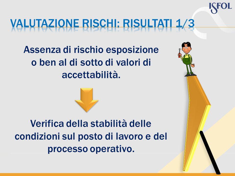 Assenza di rischio esposizione o ben al di sotto di valori di accettabilità. Verifica della stabilità delle condizioni sul posto di lavoro e del proce
