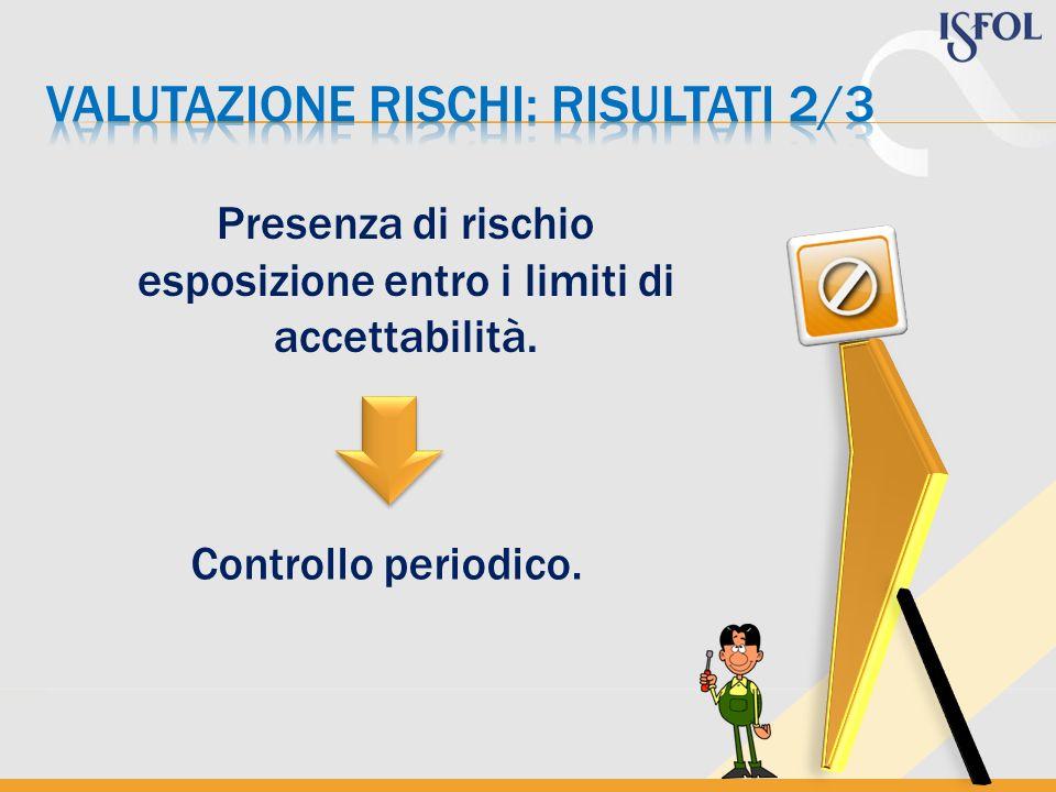 Presenza di rischio esposizione entro i limiti di accettabilità. Controllo periodico.