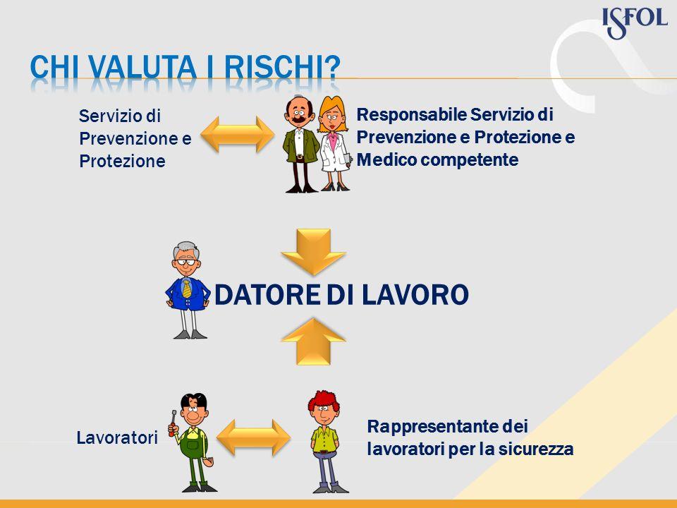 Servizio di Prevenzione e Protezione Responsabile Servizio di Prevenzione e Protezione e Medico competente Lavoratori Rappresentante dei lavoratori pe