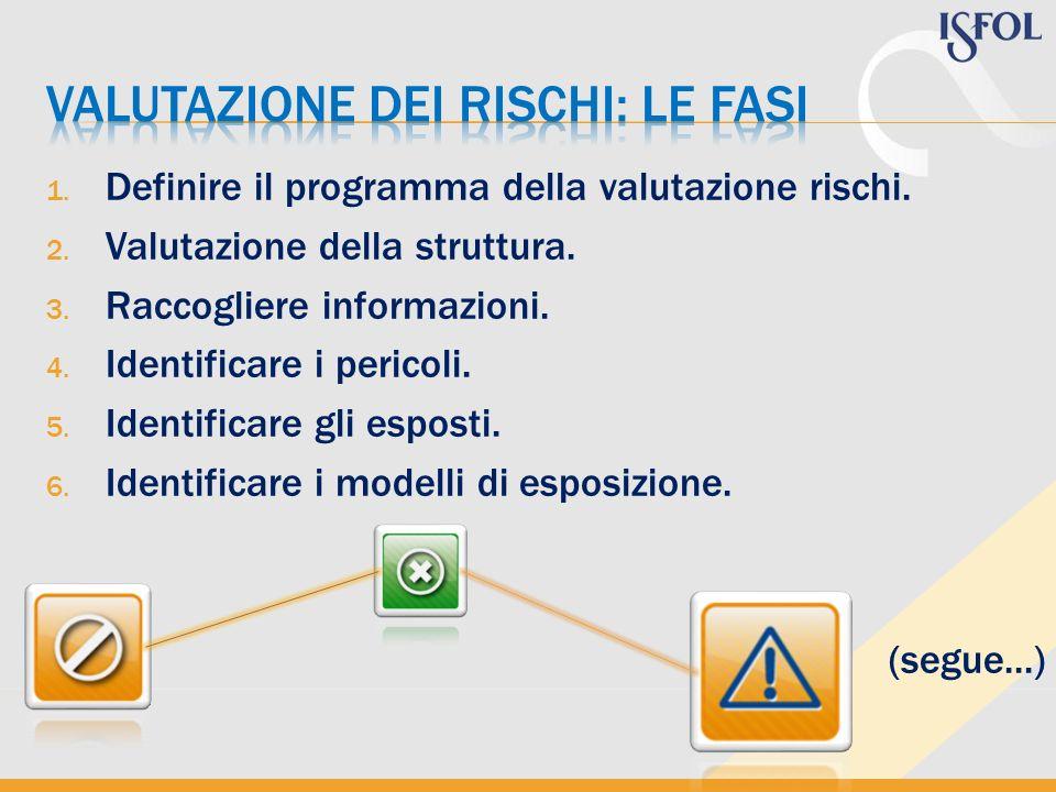 1. Definire il programma della valutazione rischi. 2. Valutazione della struttura. 3. Raccogliere informazioni. 4. Identificare i pericoli. 5. Identif