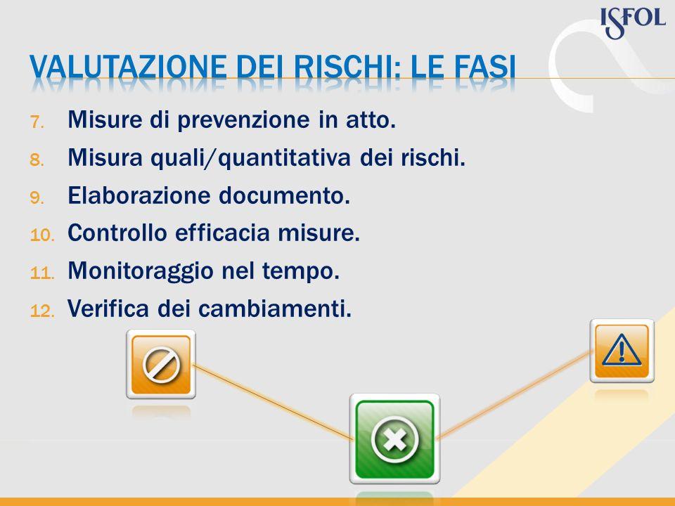 7. Misure di prevenzione in atto. 8. Misura quali/quantitativa dei rischi. 9. Elaborazione documento. 10. Controllo efficacia misure. 11. Monitoraggio