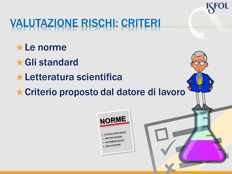 Le norme Gli standard Letteratura scientifica Criterio proposto dal datore di lavoro NORME 1 – EVITARE DI FARE QUESTO 2 – NON FARE NEANCHE 3 – NO NEMM