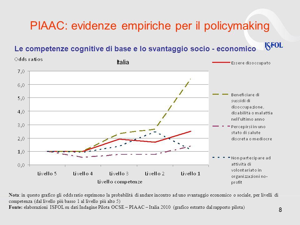 9 PIAAC: evidenze empiriche per il policymaking Le competenze cognitive di base e partecipazione a percorsi di istruzione Nota: in questo grafico gli odds ratio esprimono il rischio di andare incontro ad uno svantaggio nellacquisizione di capitale umano, per livelli di competenza.