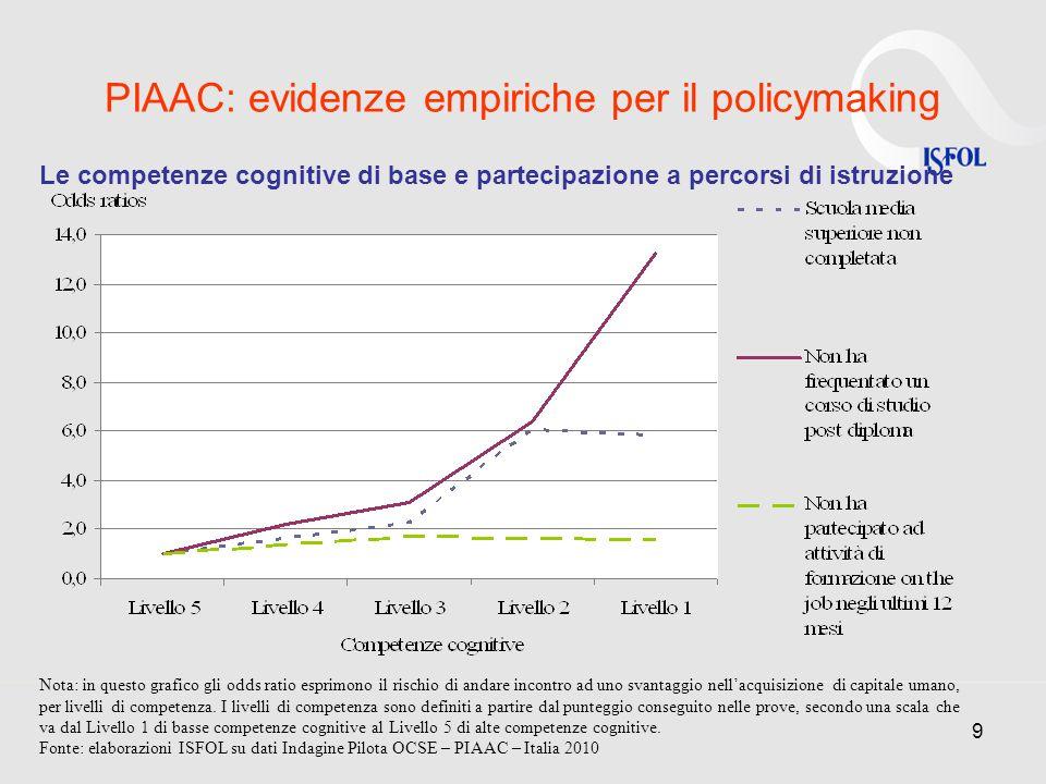 9 PIAAC: evidenze empiriche per il policymaking Le competenze cognitive di base e partecipazione a percorsi di istruzione Nota: in questo grafico gli
