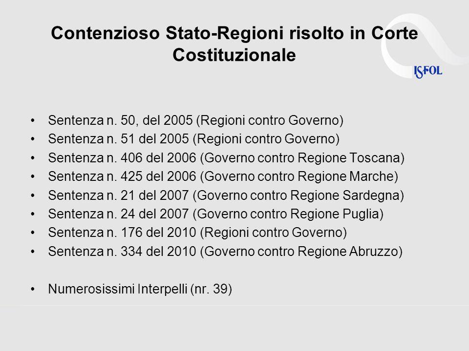 Contenzioso Stato-Regioni risolto in Corte Costituzionale Sentenza n.