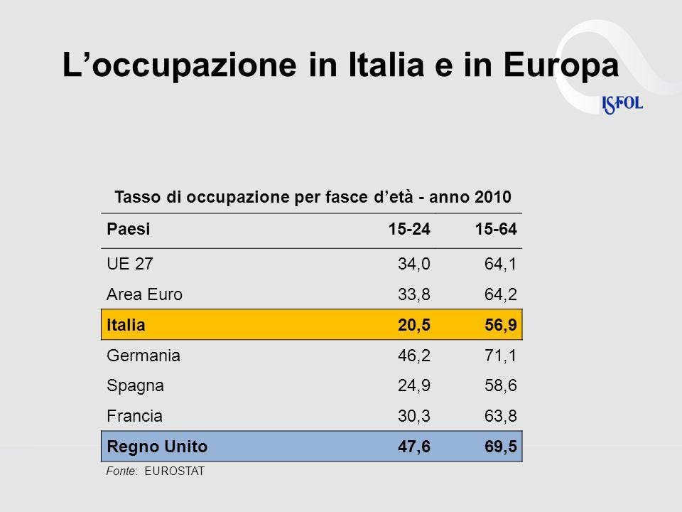 Loccupazione in Italia e in Europa Paesi15-2415-64 UE 2734,064,1 Area Euro33,864,2 Italia20,556,9 Germania46,271,1 Spagna24,958,6 Francia30,363,8 Regno Unito47,669,5 Tasso di occupazione per fasce detà - anno 2010 Fonte: EUROSTAT