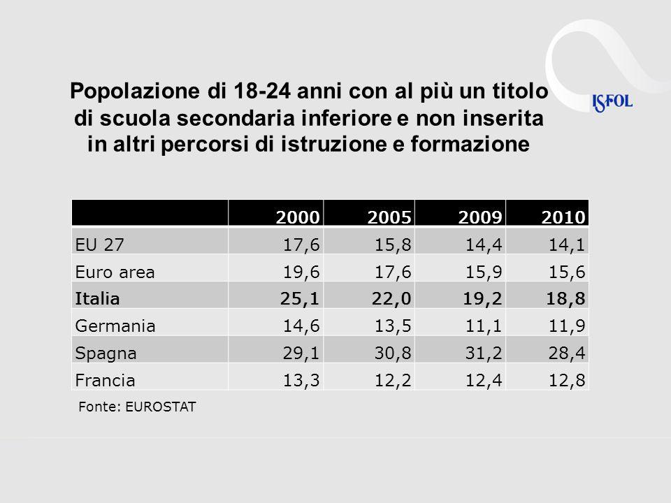 Popolazione di 18-24 anni con al più un titolo di scuola secondaria inferiore e non inserita in altri percorsi di istruzione e formazione Fonte: EUROSTAT 2000200520092010 EU 2717,615,814,414,1 Euro area19,617,615,915,6 Italia25,122,019,218,8 Germania14,613,511,111,9 Spagna29,130,831,228,4 Francia13,312,212,412,8