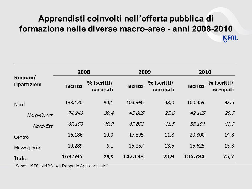 Apprendisti coinvolti nellofferta pubblica di formazione nelle diverse macro-aree - anni 2003-2010 Fonte: ISFOL-INPS XII Rapporto Apprendistato