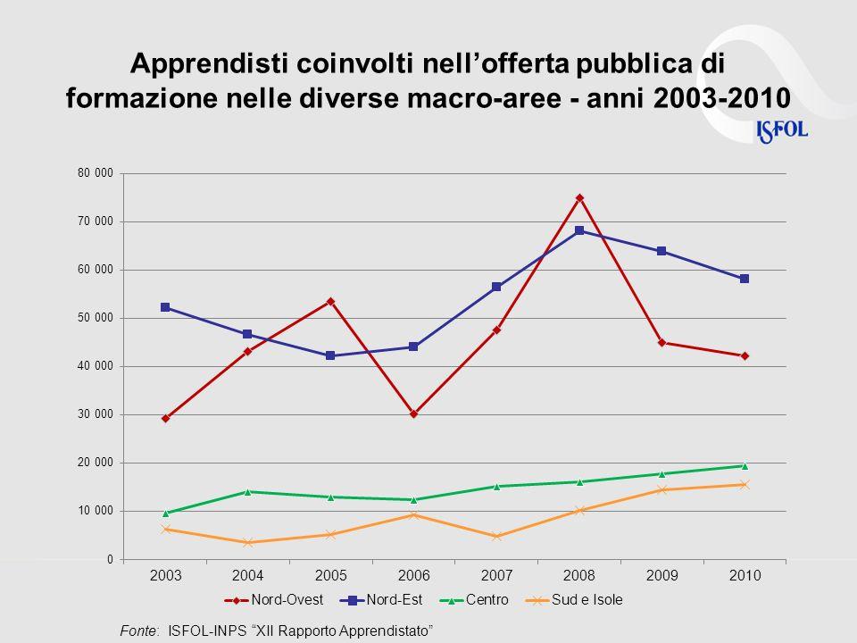 Partecipazione dei tutor aziendali ad attività formative nel periodo 2003-2010 per macro-aree Fonte: ISFOL-INPS XII Rapporto Apprendistato