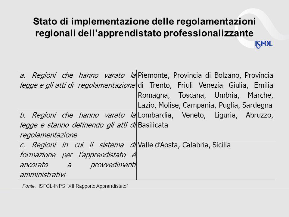 Stato di implementazione delle regolamentazioni regionali dellapprendistato professionalizzante a.