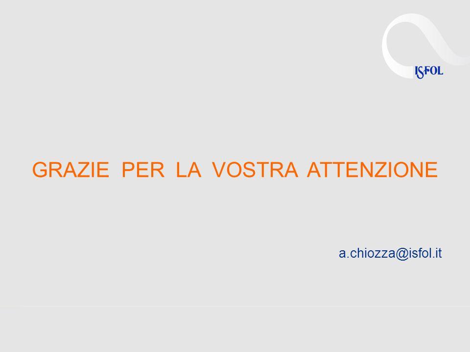 GRAZIE PER LA VOSTRA ATTENZIONE a.chiozza@isfol.it