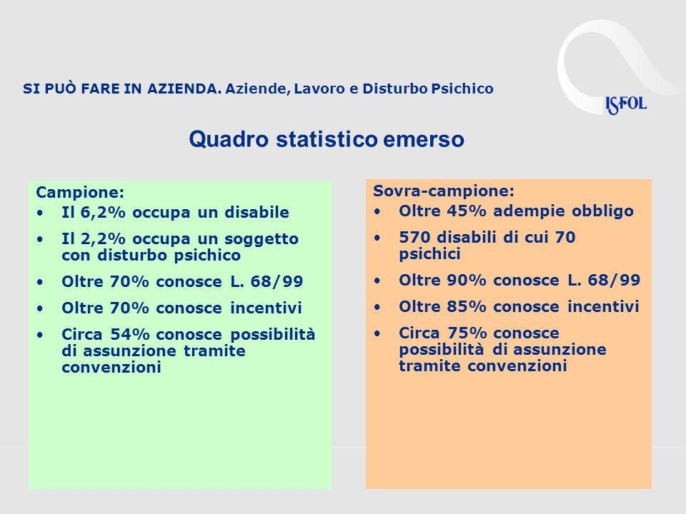 SI PUÒ FARE IN AZIENDA. Aziende, Lavoro e Disturbo Psichico Quadro statistico emerso Campione: Il 6,2% occupa un disabile Il 2,2% occupa un soggetto c