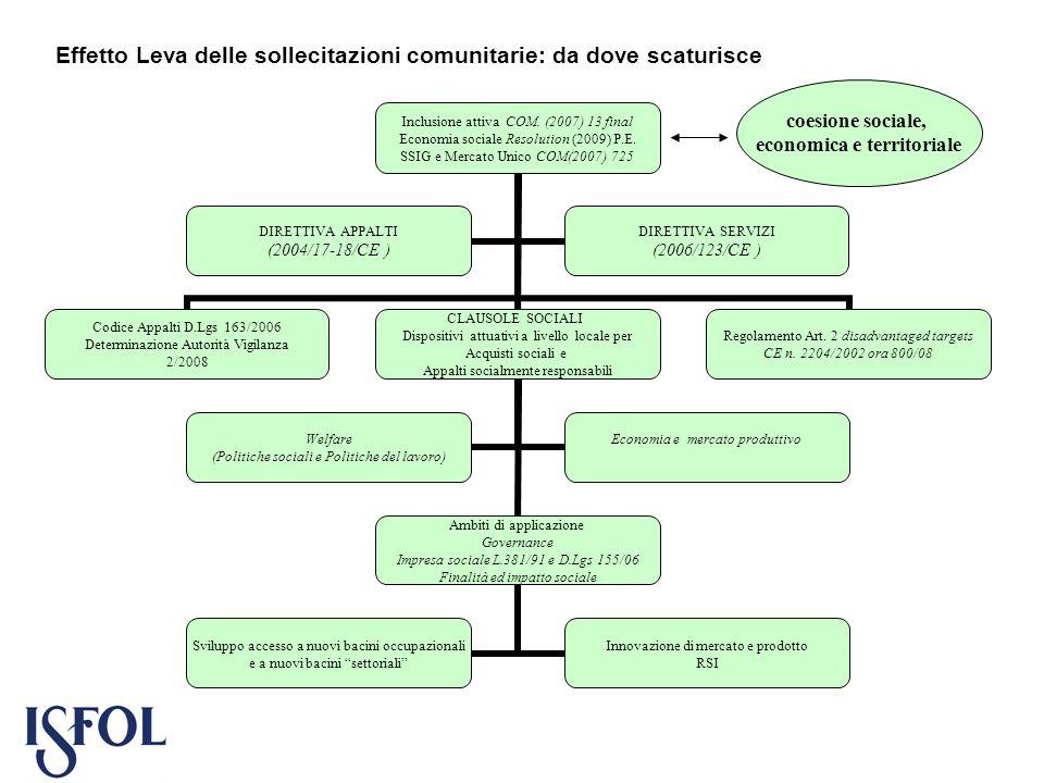 Effetto Leva delle sollecitazioni comunitarie: da dove scaturisce Inclusione attiva COM. (2007) 13 final Economia sociale Resolution (2009) P.E. SSIG