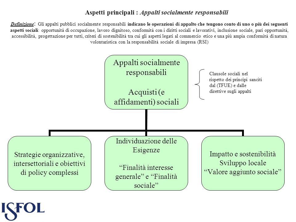 Aspetti principali : Appalti socialmente responsabili Appalti socialmente responsabili Acquisti (e affidamenti) sociali Strategie organizzative, inter