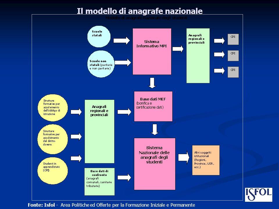 Il modello di anagrafe nazionale Fonte: Isfol - Area Politiche ed Offerte per la Formazione Iniziale e Permanente