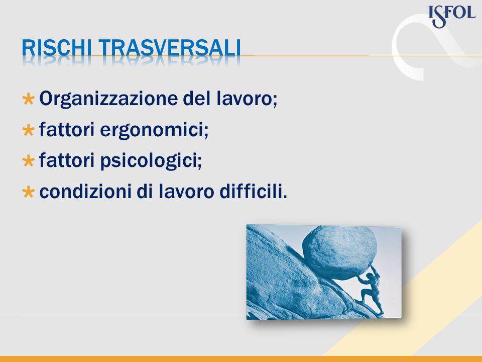 Organizzazione del lavoro; fattori ergonomici; fattori psicologici; condizioni di lavoro difficili.