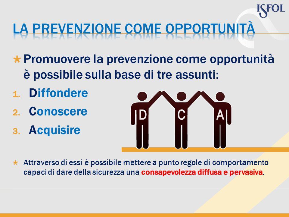 Promuovere la prevenzione come opportunità è possibile sulla base di tre assunti: 1. Diffondere 2. Conoscere 3. Acquisire Attraverso di essi è possibi