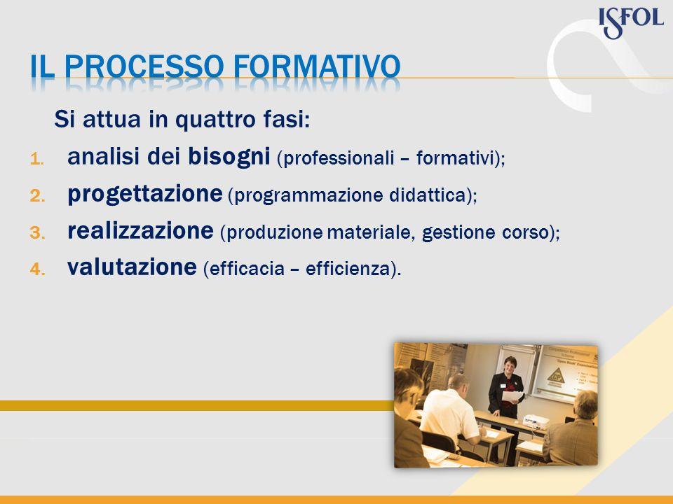 Si attua in quattro fasi: 1.analisi dei bisogni (professionali – formativi); 2.