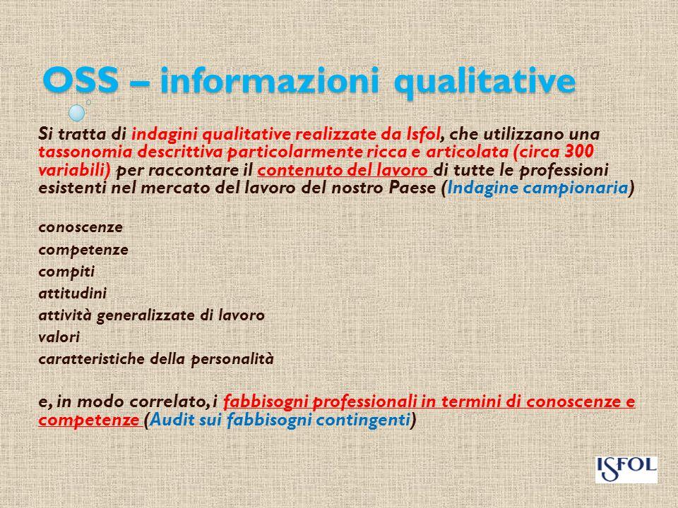 Decisori politici Operatori della formazione e della istruzione Famiglie Programmazione Progettazione Orientamento Gli utilizzatori del Sistema creato da ISFOL 13