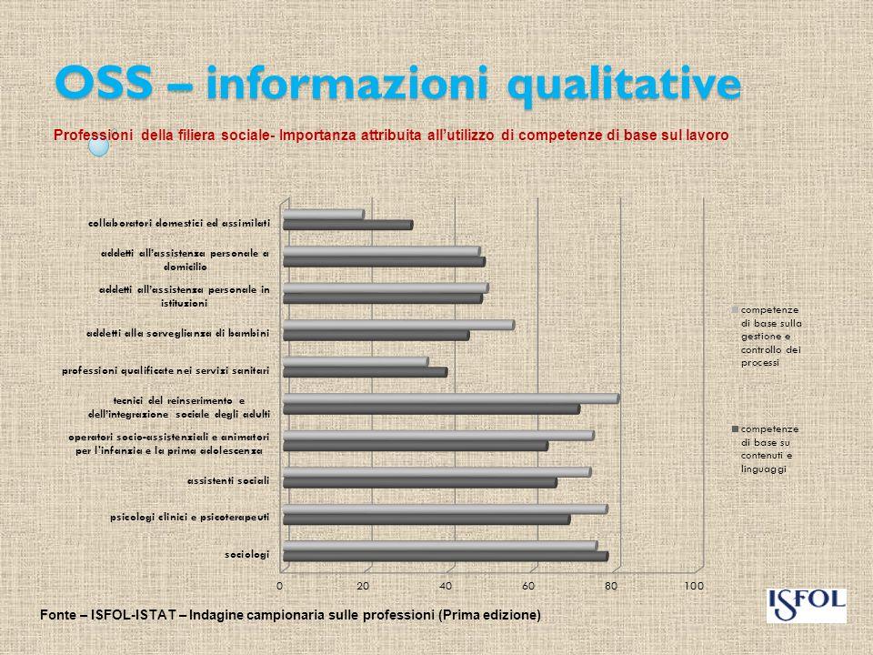 OSS – informazioni qualitative Professioni della filiera sociale- Importanza attribuita ad attività generalizzate sul lavoro Fonte – ISFOL-ISTAT – Indagine campionaria sulle professioni (Prima edizione)