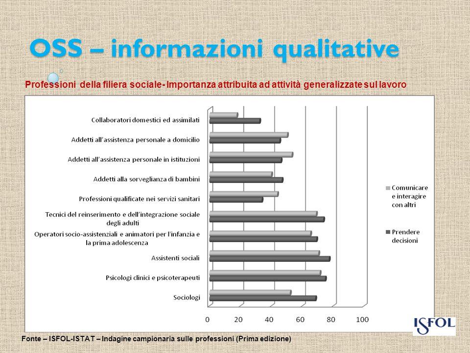 OSS – informazioni quantitative Tabella 1.