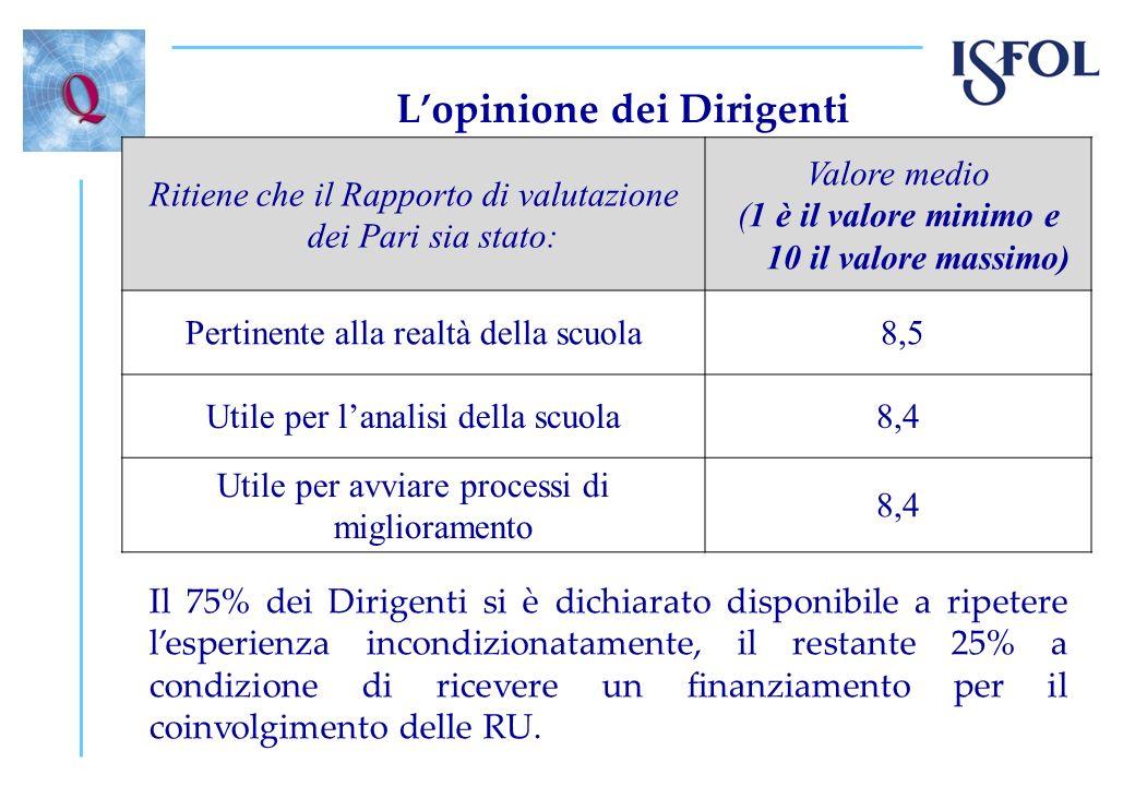 Lopinione dei Dirigenti Ritiene che il Rapporto di valutazione dei Pari sia stato: Valore medio (1 è il valore minimo e 10 il valore massimo) Pertinen