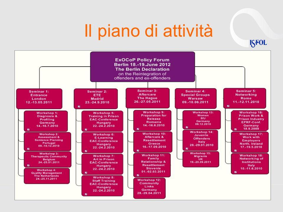 Principali prodotti Repertorio di prassi nazionali (Lessons learned n.