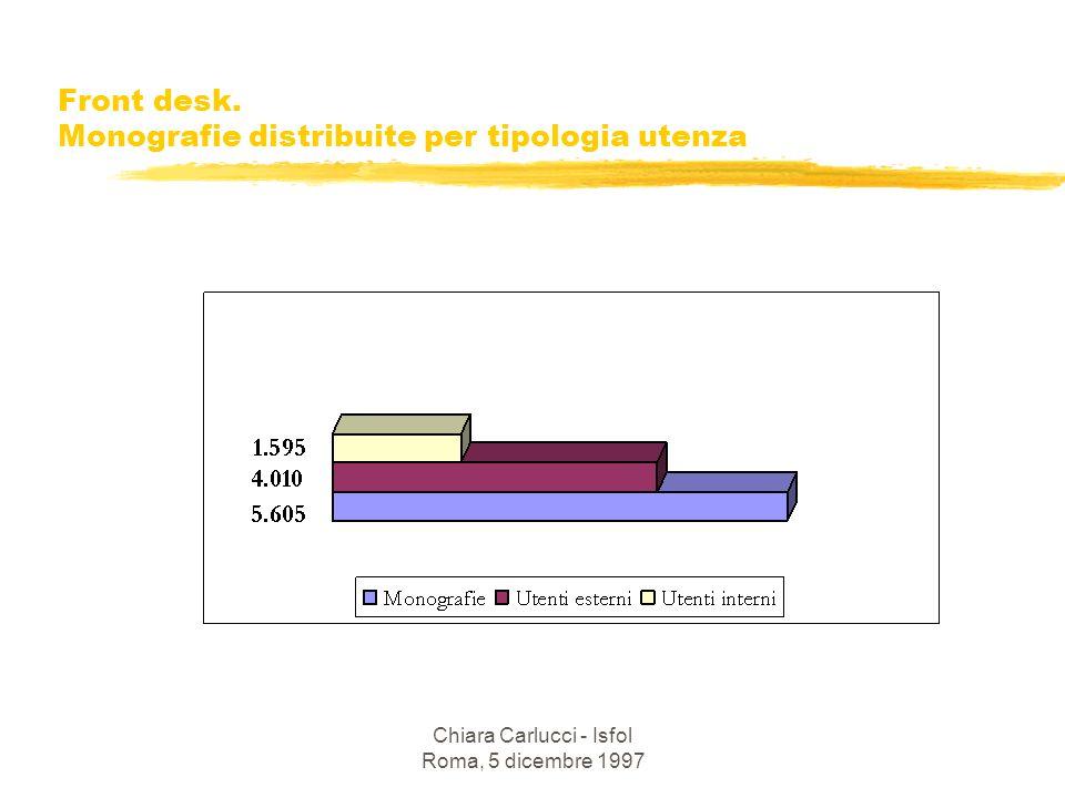 Chiara Carlucci - Isfol Roma, 5 dicembre 1997 Front desk. Monografie distribuite per tipologia utenza