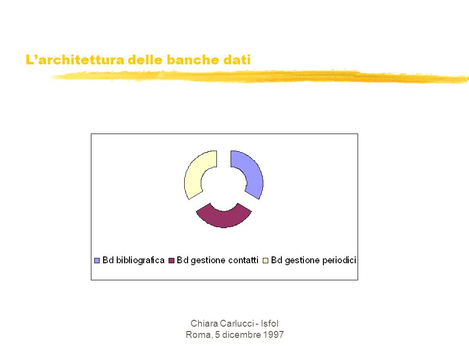Chiara Carlucci - Isfol Roma, 5 dicembre 1997 Larchitettura delle banche dati