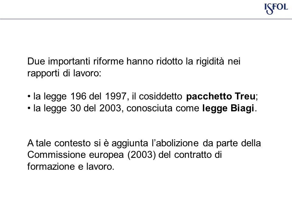 Due importanti riforme hanno ridotto la rigidità nei rapporti di lavoro: la legge 196 del 1997, il cosiddetto pacchetto Treu; la legge 30 del 2003, conosciuta come legge Biagi.