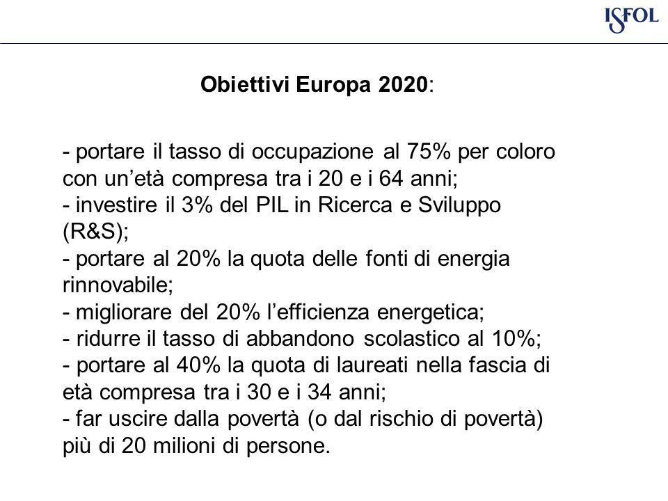 Obiettivi Europa 2020: - portare il tasso di occupazione al 75% per coloro con unetà compresa tra i 20 e i 64 anni; - investire il 3% del PIL in Ricerca e Sviluppo (R&S); - portare al 20% la quota delle fonti di energia rinnovabile; - migliorare del 20% lefficienza energetica; - ridurre il tasso di abbandono scolastico al 10%; - portare al 40% la quota di laureati nella fascia di età compresa tra i 30 e i 34 anni; - far uscire dalla povertà (o dal rischio di povertà) più di 20 milioni di persone.