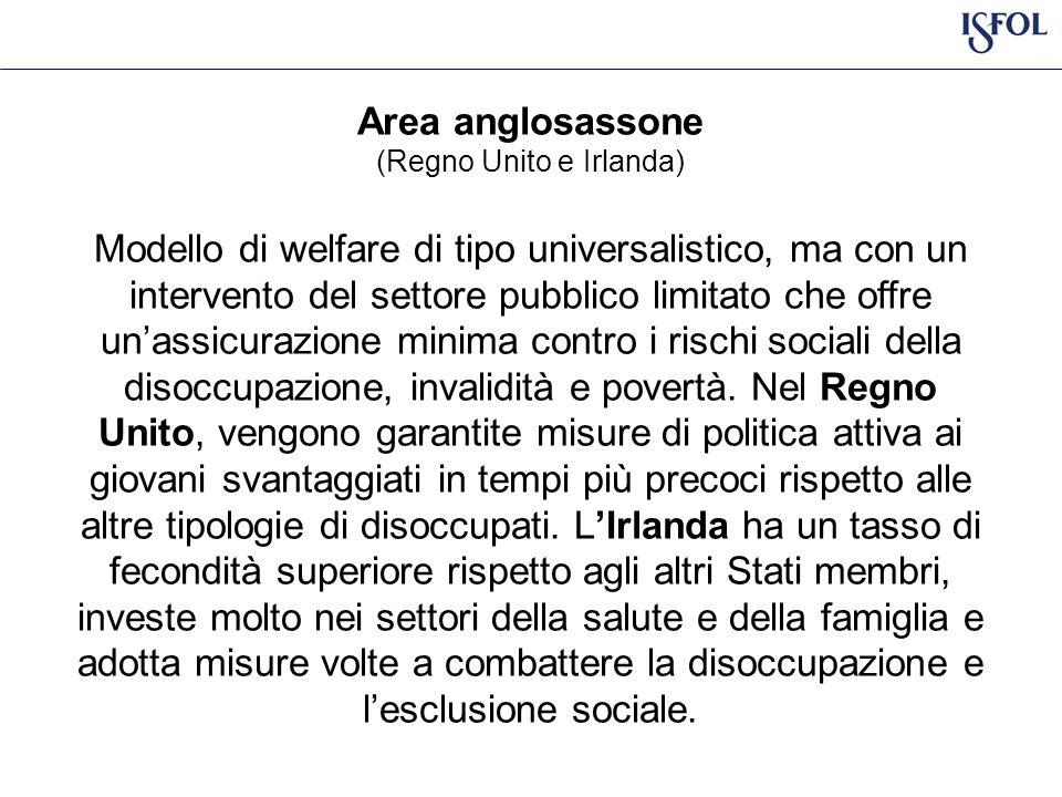 Area anglosassone (Regno Unito e Irlanda) Modello di welfare di tipo universalistico, ma con un intervento del settore pubblico limitato che offre unassicurazione minima contro i rischi sociali della disoccupazione, invalidità e povertà.