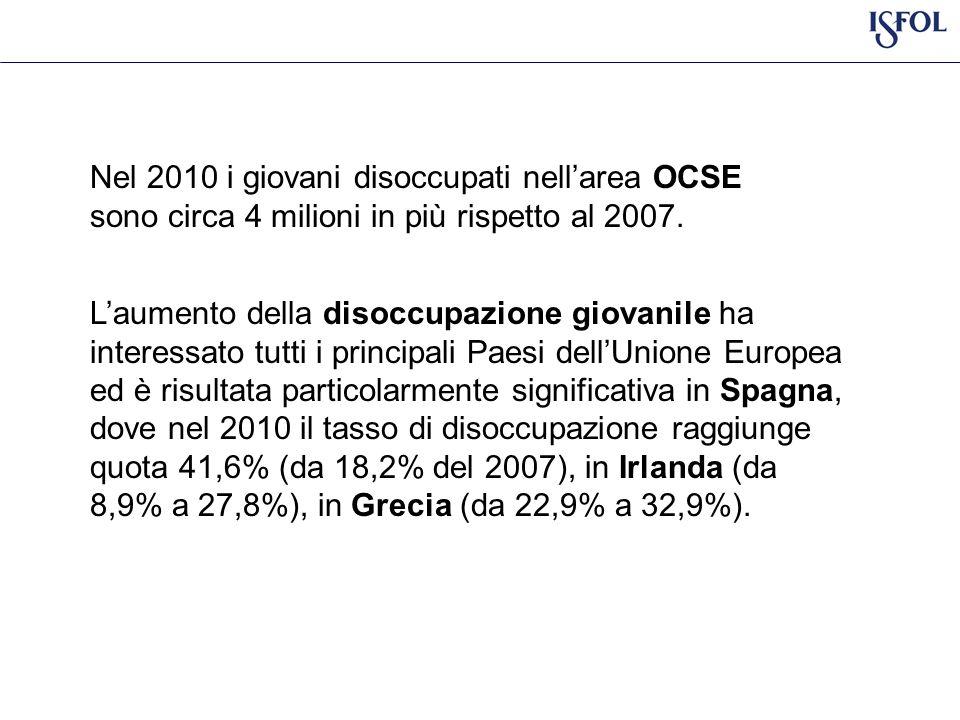 Tasso di disoccupazione - età e area geografica 2007-2011 Fonte: RCFL – ISTAT (2012) fasce età Nord ovest % 2007 Nord ovest % 2011 Nord est% 2007 Nord est% 2011 Centro % 2007 Centro % 2011 Sud e isole % 2007 Sud e isole % 2011 15-1927,4%45,7%19,7%37,7%27,8%49,8%41,7%56,7% 20-2411,0%18,0%7,5%16,5%16,2%26,2%30,2%37,7% 25-295,8%8,9%4,4%7,9%8,2%13,4%19,8%24,5% 30-343,8%6,5%3,5%5,7%6,4%8,8%12,6%16,2% 35-392,9%5,1%2,6%3,7%4,7%6,1%9,2%12,9% 40-442,7%5,2%2,4%3,6%3,7%5,6%7,8%10,1% 45-492,6%4,5%2,5%3,4%3,3%5,4%5,6%8,2% 50-541,8%4,2%1,6%3,1%2,2%4,5%4,0%6,2% 55-591,8%3,9%1,3%2,5%2,4%3,4% 5,0% 60-641,7%4,6%1,3%2,6%2,9%3,3%3,6%4,5% 15-643,8%6,4%3,2%5,1%5,4%7,8%11,1%13,7%