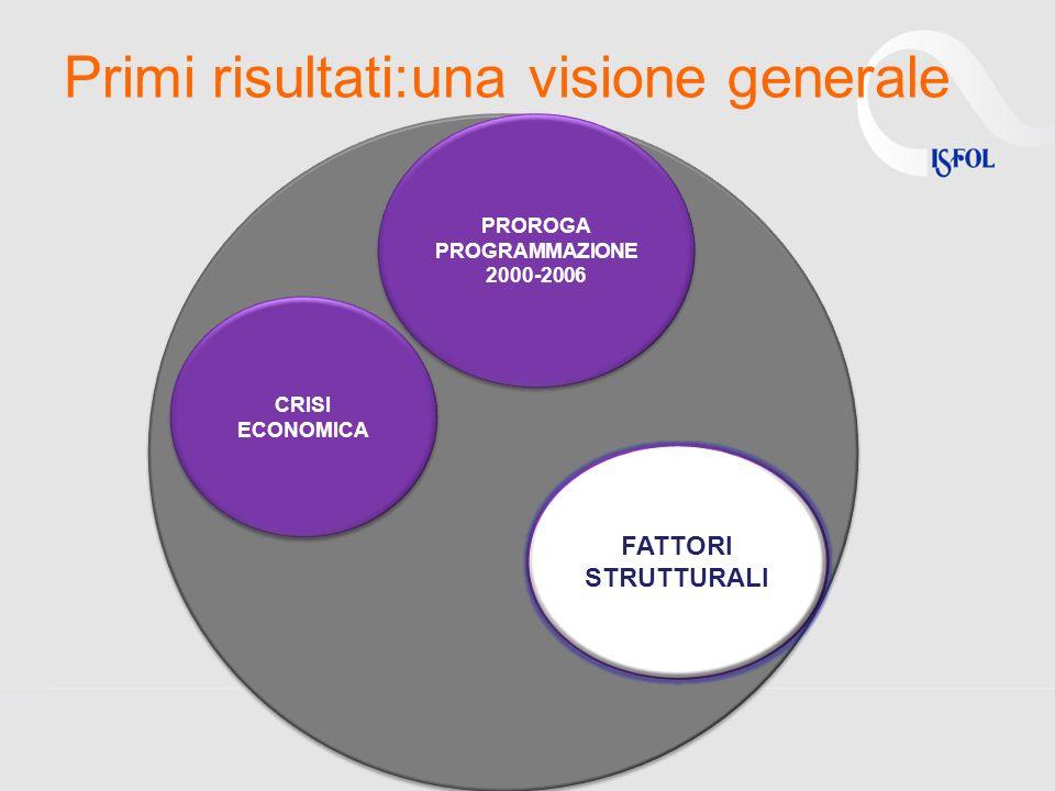 Primi risultati:una visione generale FATTORI STRUTTURALI CRISI ECONOMICA PROROGA PROGRAMMAZIONE 2000-2006