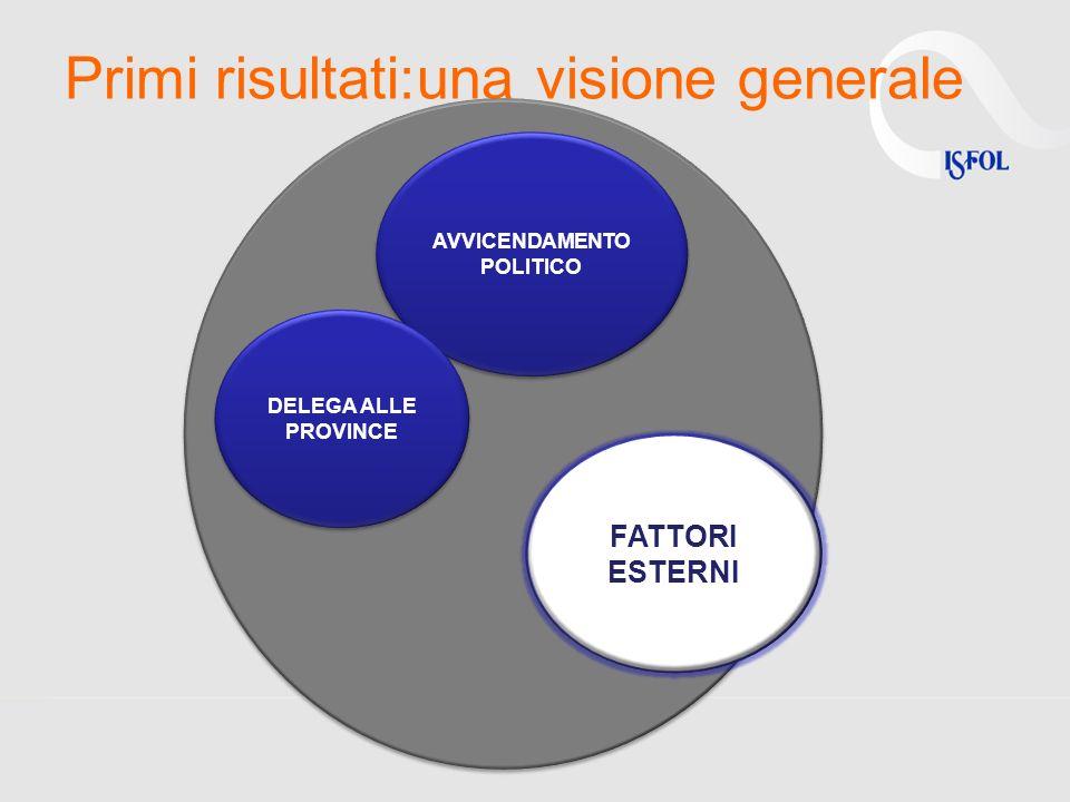Primi risultati:una visione generale FATTORI ESTERNI AVVICENDAMENTO POLITICO DELEGA ALLE PROVINCE