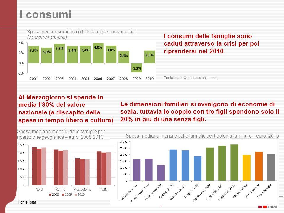 11 I consumi Spesa mediana mensile delle famiglie per tipologia familiare – euro, 2010 Le dimensioni familiari si avvalgono di economie di scala, tutt