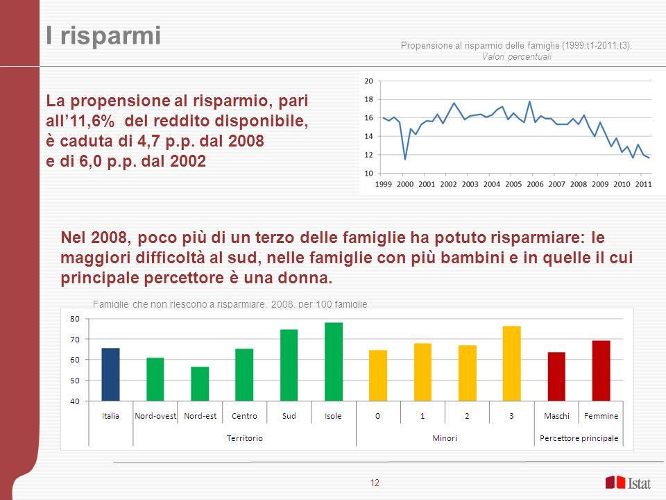 12 I risparmi Propensione al risparmio delle famiglie (1999:t1-2011:t3). Valori percentuali La propensione al risparmio, pari all11,6% del reddito dis