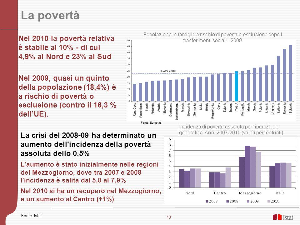 13 La povertà Nel 2010 la povertà relativa è stabile al 10% - di cui 4,9% al Nord e 23% al Sud Nel 2009, quasi un quinto della popolazione (18,4%) è a