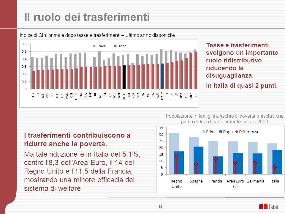 14 Il ruolo dei trasferimenti Tasse e trasferimenti svolgono un importante ruolo ridistributivo riducendo la disuguaglianza. In Italia di quasi 2 punt