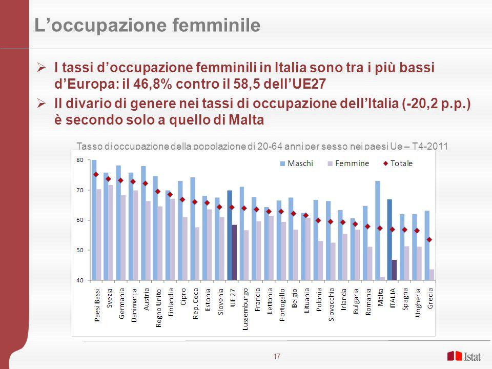 17 Loccupazione femminile I tassi doccupazione femminili in Italia sono tra i più bassi dEuropa: il 46,8% contro il 58,5 dellUE27 Il divario di genere