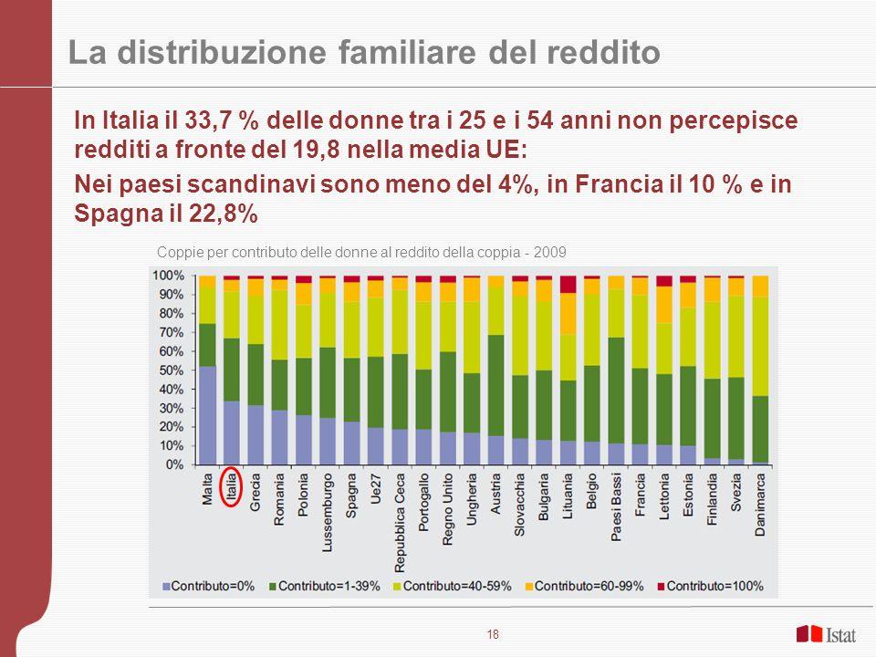 18 La distribuzione familiare del reddito In Italia il 33,7 % delle donne tra i 25 e i 54 anni non percepisce redditi a fronte del 19,8 nella media UE