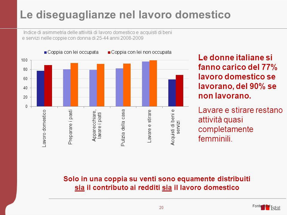 20 Le diseguaglianze nel lavoro domestico Indice di asimmetria delle attività di lavoro domestico e acquisti di beni e servizi nelle coppie con donna