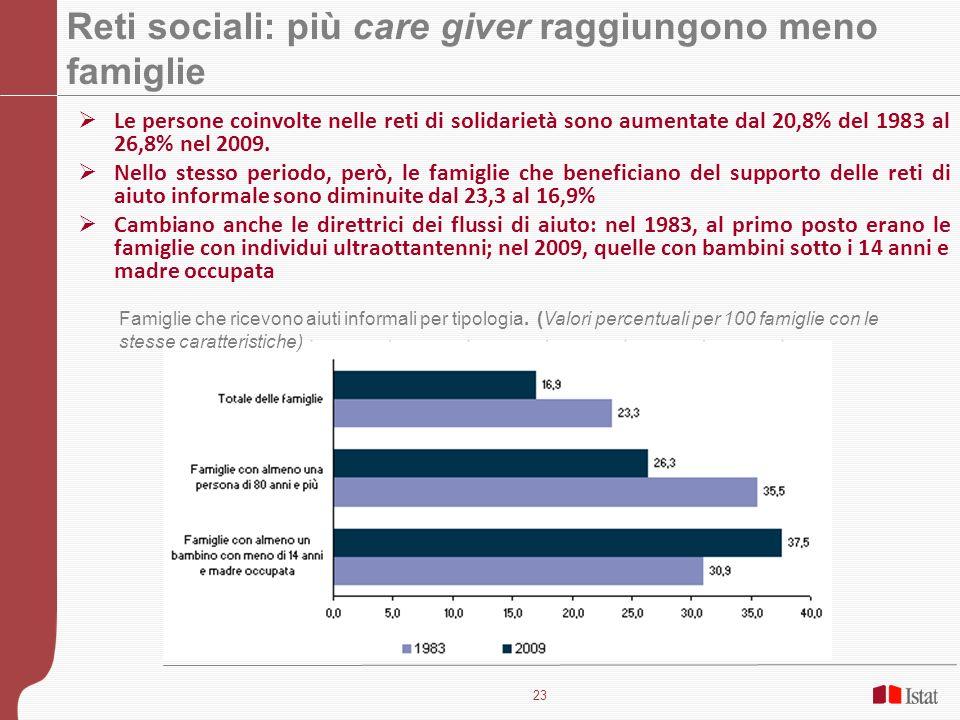 23 Reti sociali: più care giver raggiungono meno famiglie Le persone coinvolte nelle reti di solidarietà sono aumentate dal 20,8% del 1983 al 26,8% ne