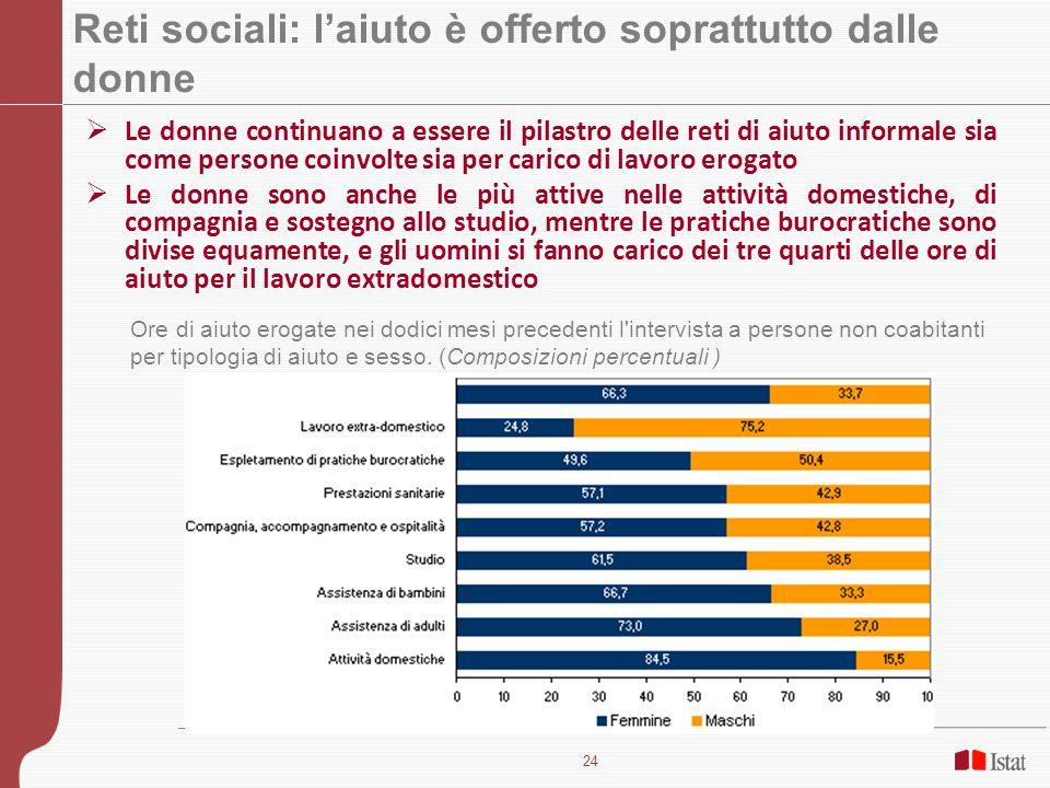 24 Reti sociali: laiuto è offerto soprattutto dalle donne Le donne continuano a essere il pilastro delle reti di aiuto informale sia come persone coin