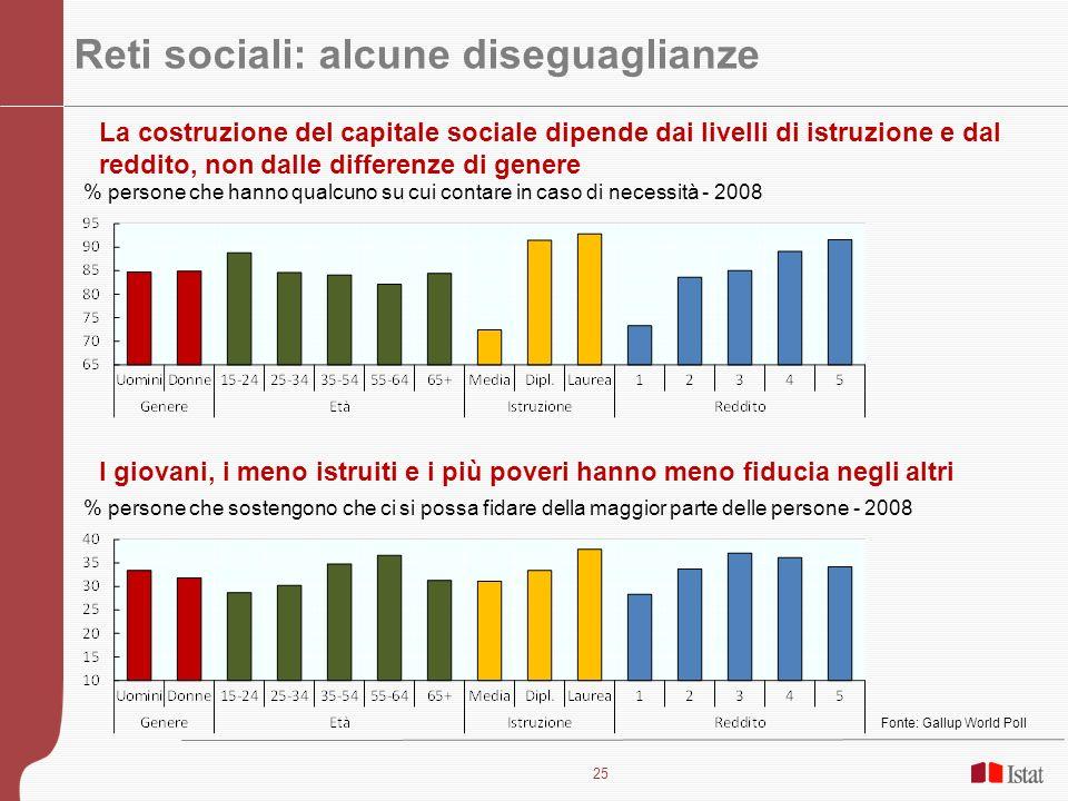 25 Reti sociali: alcune diseguaglianze % persone che sostengono che ci si possa fidare della maggior parte delle persone - 2008 % persone che hanno qu